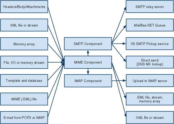Getting started with smtp component m4hsunfo