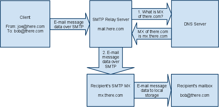 Direct send without SMTP relay server